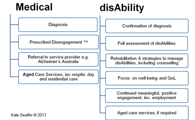 Medical disAbility graphic