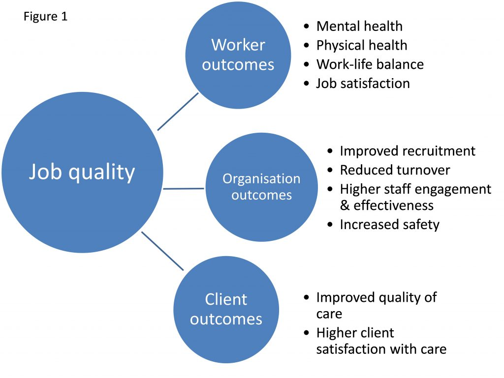 Staff Engagement And Upskilling Enhances Job  Care Quality