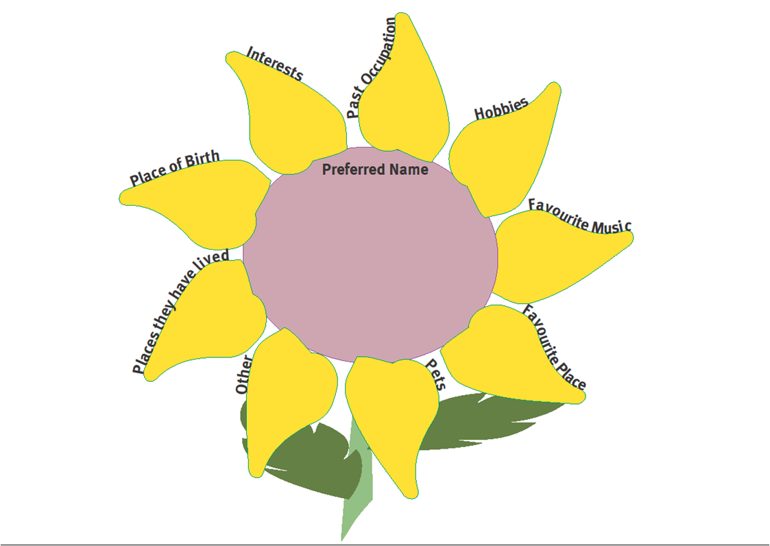 The view from here australian journal of dementia care the view from here reinforces practice initiatives including routine use of the sunflower chart for gathering and accessing key patient information nvjuhfo Gallery